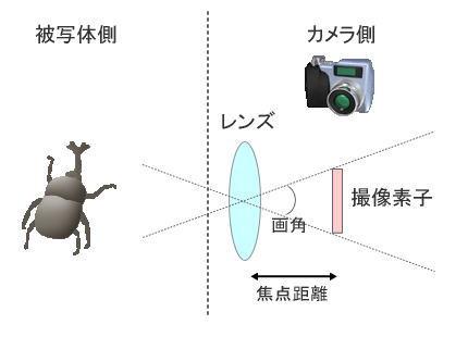 レンズと撮像素子と焦点距離