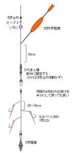 図1. 鯖用浮きサビキ