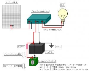 ソーラーシステム配線 (インバーター組み込み)