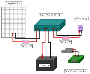ソーラーシステム配線 (完成)