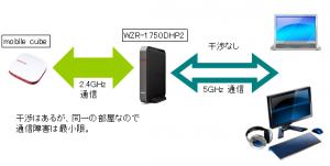ワイヤレス中継の構想