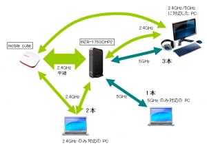 ワイヤレス中継の現実
