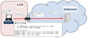 iptables 設定 - VPN 接続前