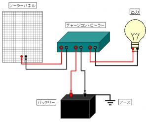 ソーラーシステム配線