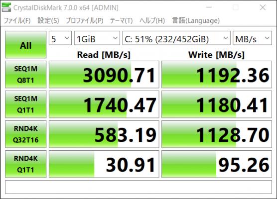 M.2 SSD 2枚でのRAID0 ベンチマーク